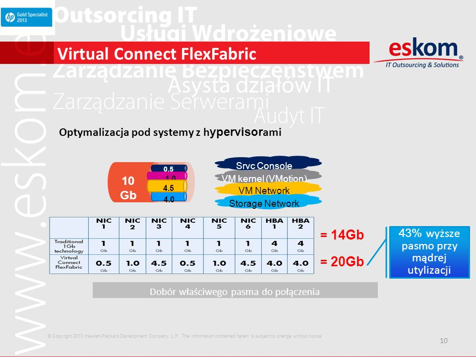 Virtual Connect FlexFabric