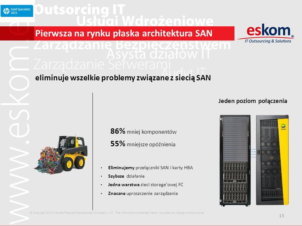 Pierwsza na rynku płaska architektura SAN