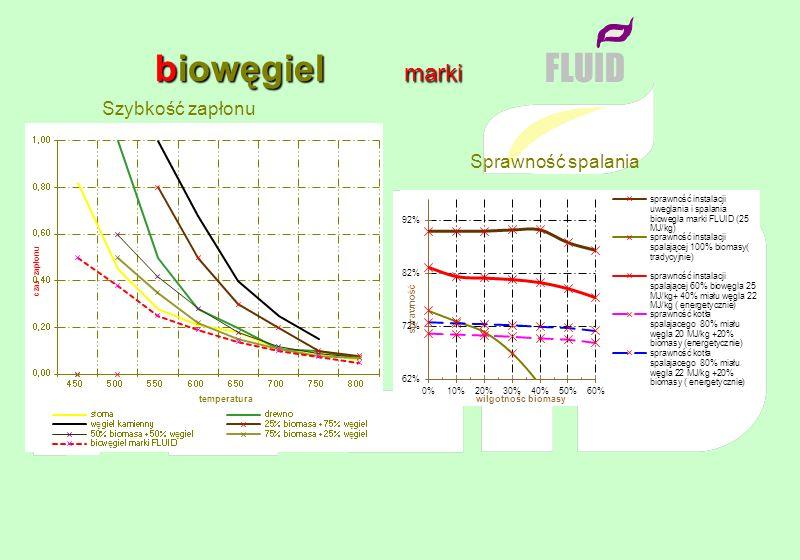 biowęgiel marki FLUID Szybkość zapłonu Sprawność spalania