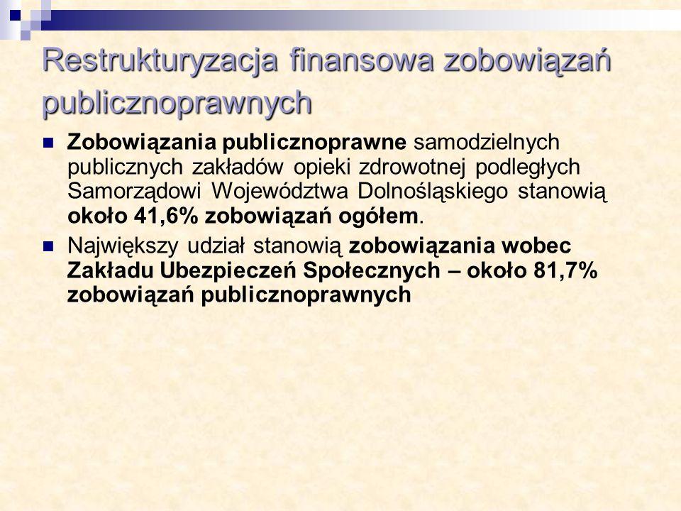 Restrukturyzacja finansowa zobowiązań publicznoprawnych