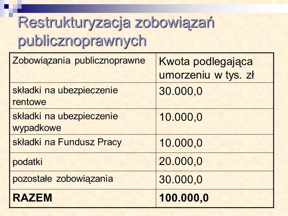 Restrukturyzacja zobowiązań publicznoprawnych