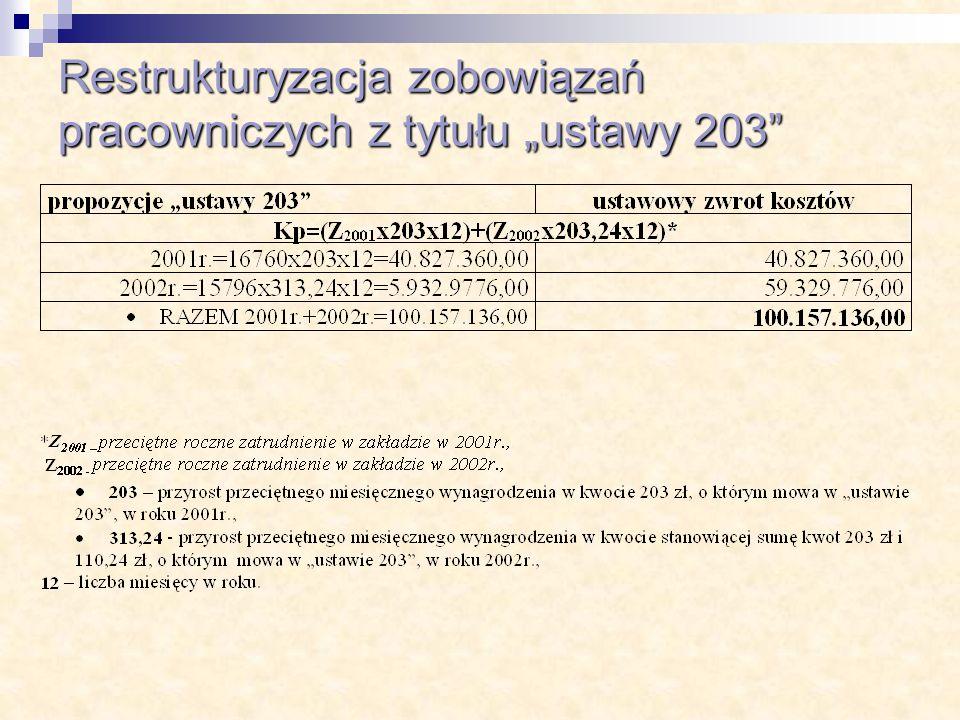 """Restrukturyzacja zobowiązań pracowniczych z tytułu """"ustawy 203"""