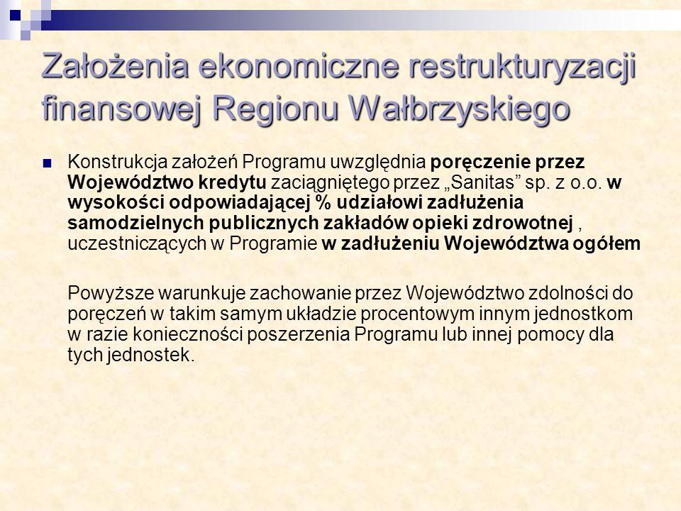 Założenia ekonomiczne restrukturyzacji finansowej Regionu Wałbrzyskiego