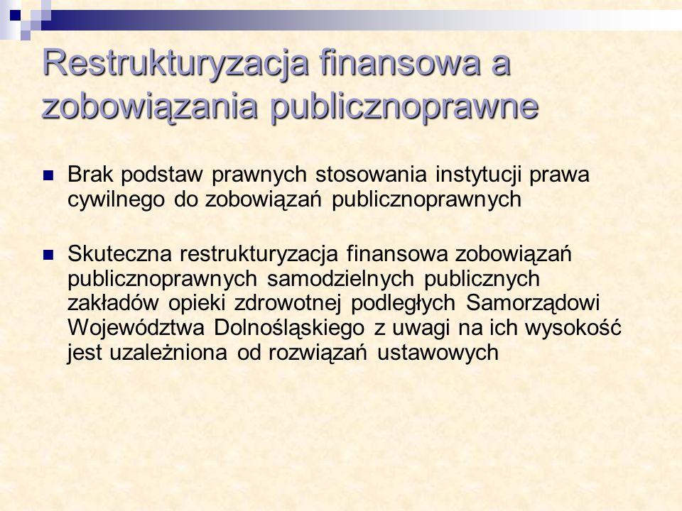 Restrukturyzacja finansowa a zobowiązania publicznoprawne