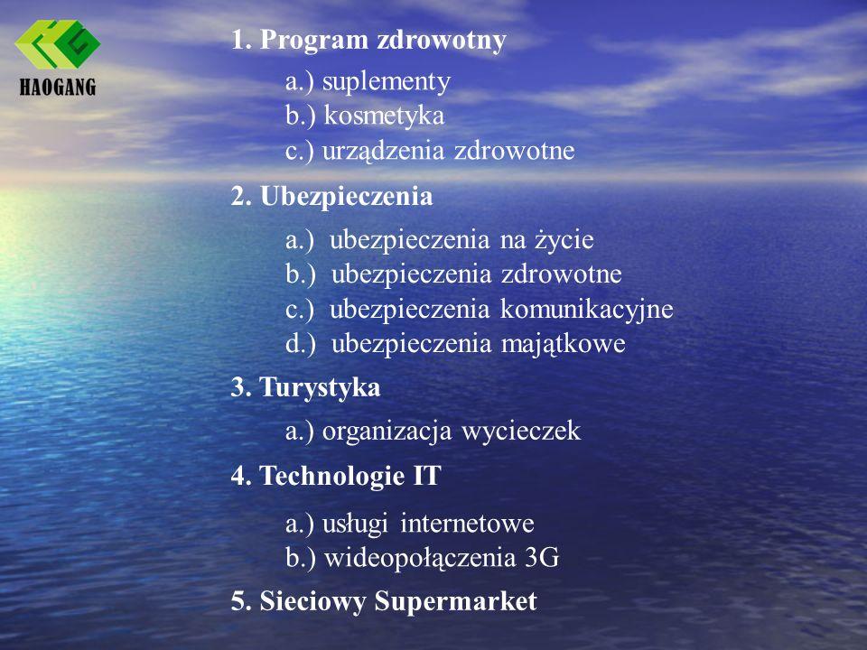 1. Program zdrowotny а.) suplementy. b.) kosmetyka. c.) urządzenia zdrowotne. 2. Ubezpieczenia. а.) ubezpieczenia na życie.