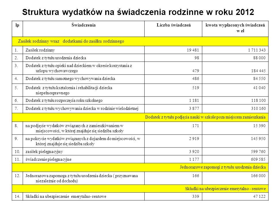 Struktura wydatków na świadczenia rodzinne w roku 2012