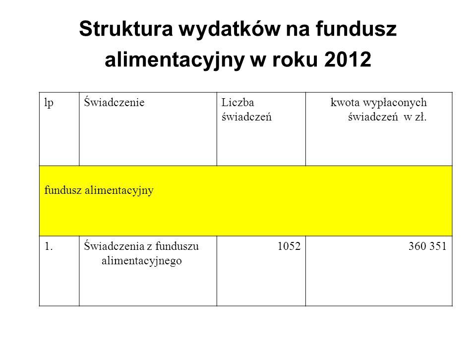 Struktura wydatków na fundusz alimentacyjny w roku 2012