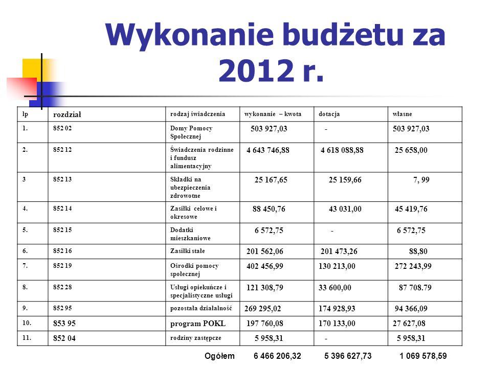 Wykonanie budżetu za 2012 r. rozdział 503 927,03 - 4 643 746,88