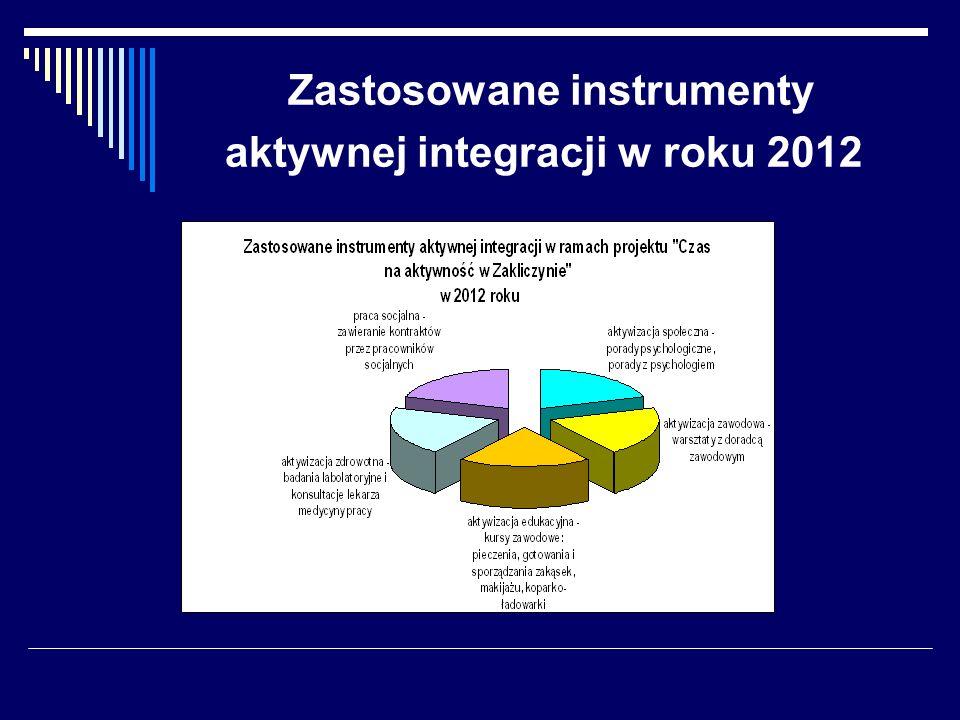 Zastosowane instrumenty aktywnej integracji w roku 2012