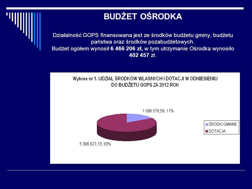 BUDŻET OŚRODKA Działalność GOPS finansowana jest ze środków budżetu gminy, budżetu państwa oraz środków pozabudżetowych.