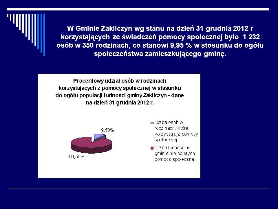 W Gminie Zakliczyn wg stanu na dzień 31 grudnia 2012 r korzystających ze świadczeń pomocy społecznej było 1 232 osób w 350 rodzinach, co stanowi 9,95 % w stosunku do ogółu społeczeństwa zamieszkującego gminę.