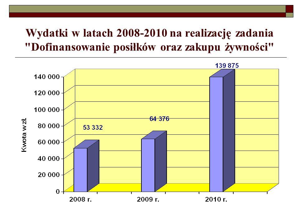 Wydatki w latach 2008-2010 na realizację zadania Dofinansowanie posiłków oraz zakupu żywności
