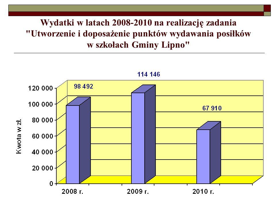 Wydatki w latach 2008-2010 na realizację zadania Utworzenie i doposażenie punktów wydawania posiłków w szkołach Gminy Lipno