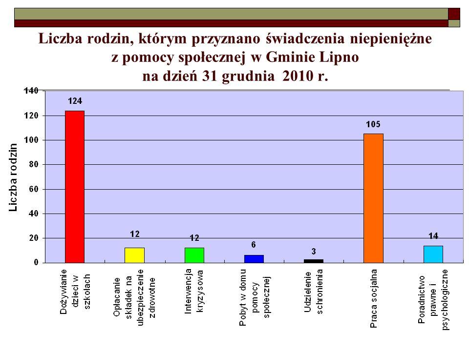 Liczba rodzin, którym przyznano świadczenia niepieniężne z pomocy społecznej w Gminie Lipno na dzień 31 grudnia 2010 r.