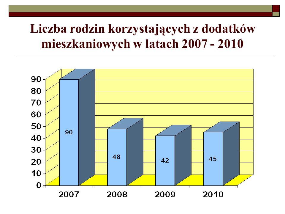 Liczba rodzin korzystających z dodatków mieszkaniowych w latach 2007 - 2010