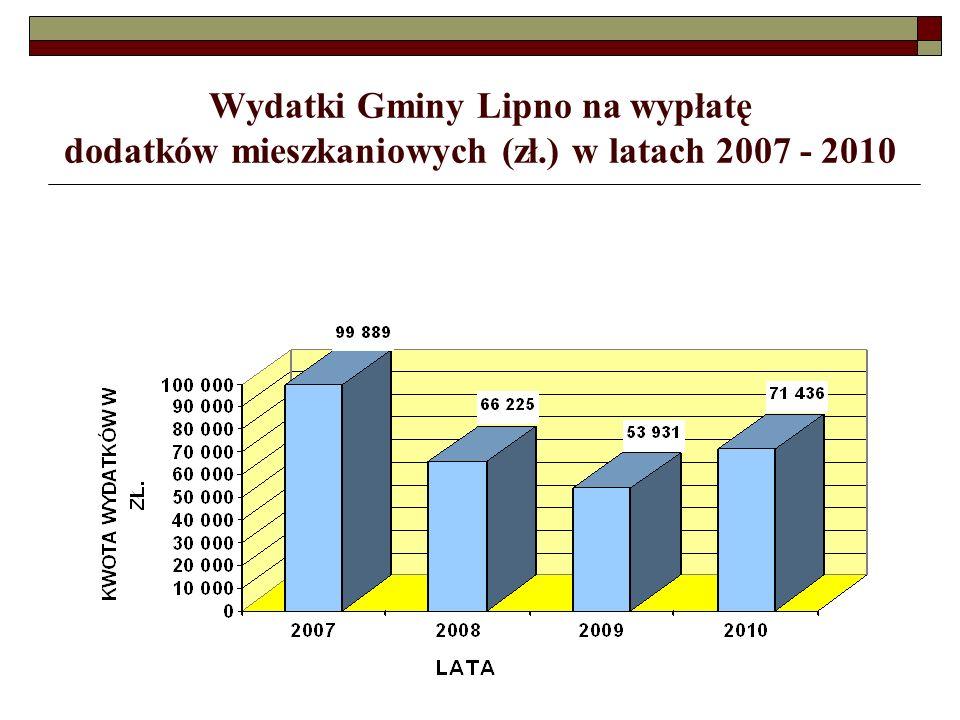 Wydatki Gminy Lipno na wypłatę dodatków mieszkaniowych (zł