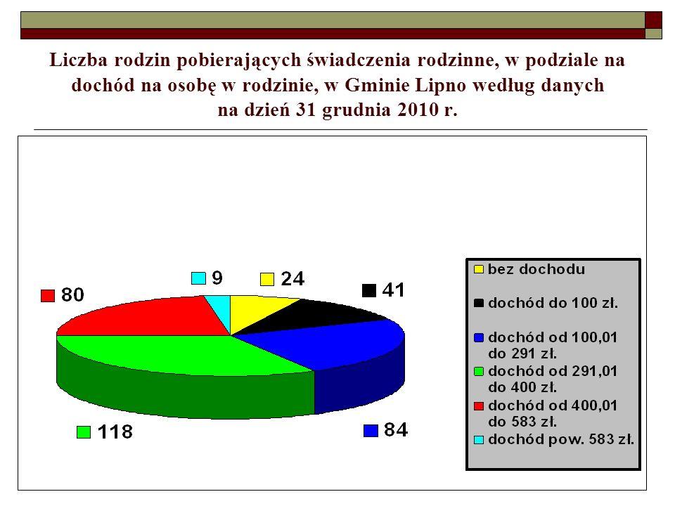 Liczba rodzin pobierających świadczenia rodzinne, w podziale na dochód na osobę w rodzinie, w Gminie Lipno według danych na dzień 31 grudnia 2010 r.