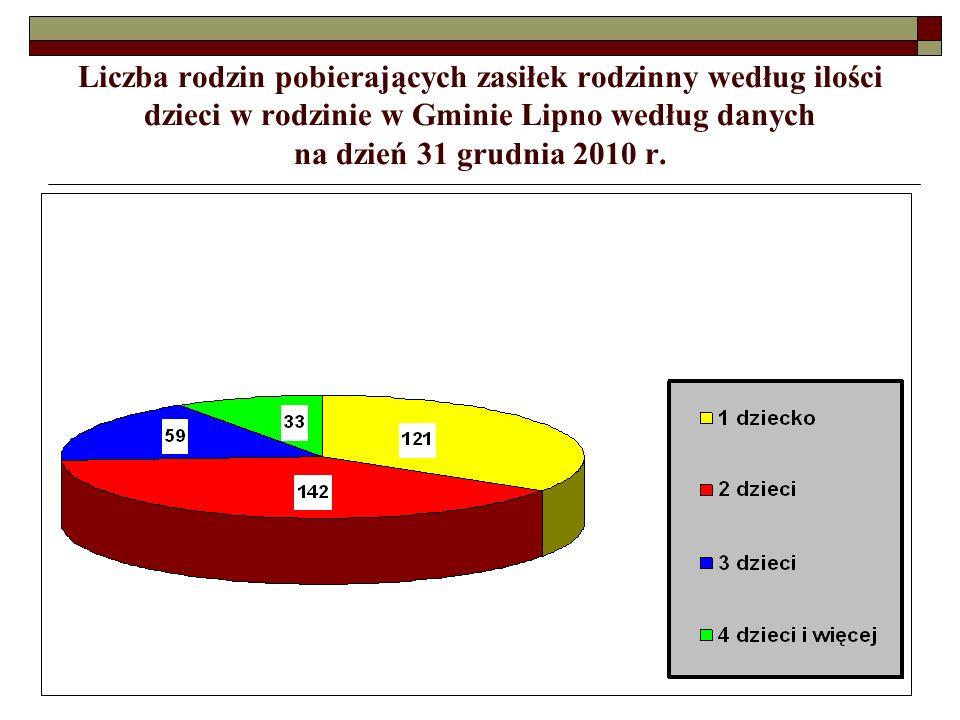 Liczba rodzin pobierających zasiłek rodzinny według ilości dzieci w rodzinie w Gminie Lipno według danych na dzień 31 grudnia 2010 r.