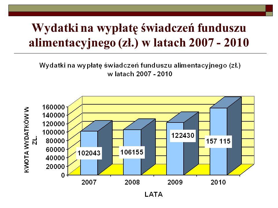 Wydatki na wypłatę świadczeń funduszu alimentacyjnego (zł