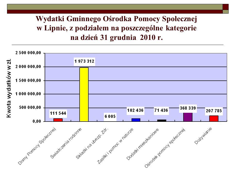 Wydatki Gminnego Ośrodka Pomocy Społecznej w Lipnie, z podziałem na poszczególne kategorie na dzień 31 grudnia 2010 r.