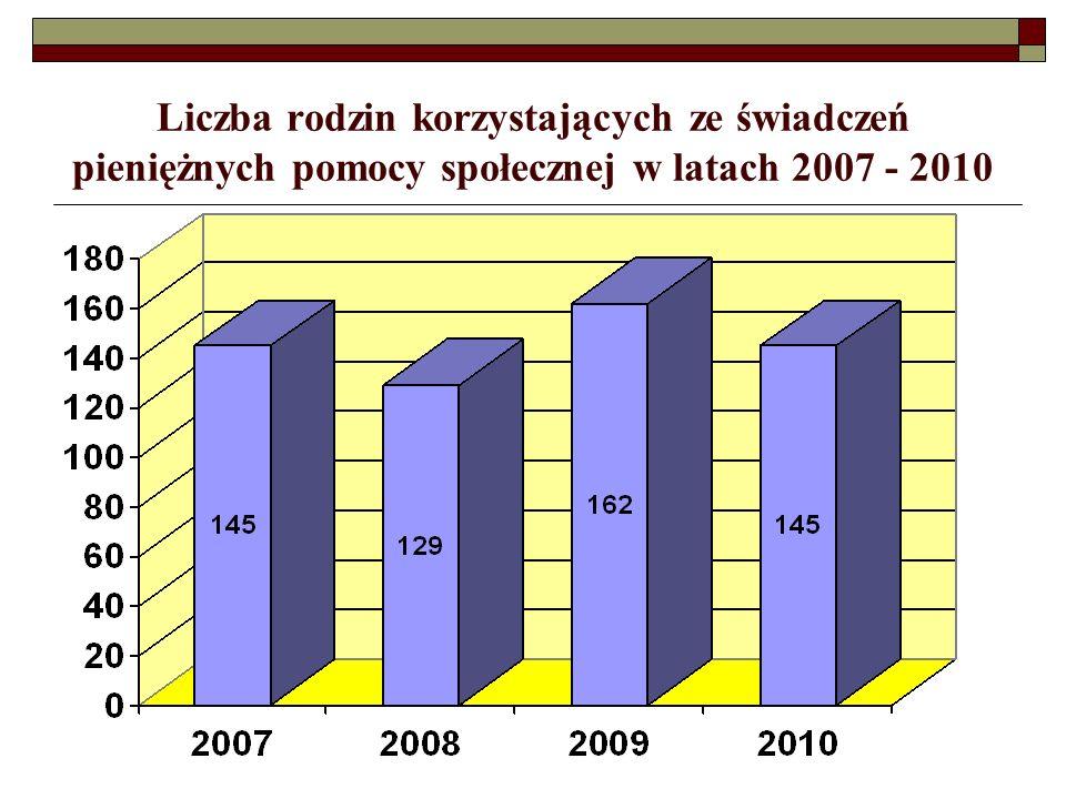 Liczba rodzin korzystających ze świadczeń pieniężnych pomocy społecznej w latach 2007 - 2010