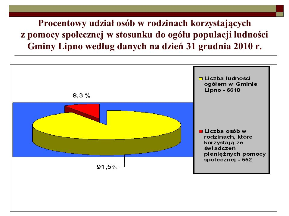 Procentowy udział osób w rodzinach korzystających z pomocy społecznej w stosunku do ogółu populacji ludności Gminy Lipno według danych na dzień 31 grudnia 2010 r.
