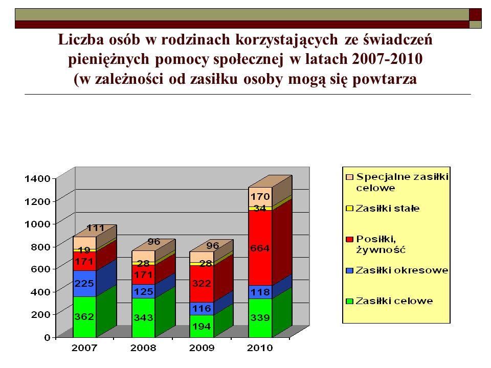 Liczba osób w rodzinach korzystających ze świadczeń pieniężnych pomocy społecznej w latach 2007-2010 (w zależności od zasiłku osoby mogą się powtarza