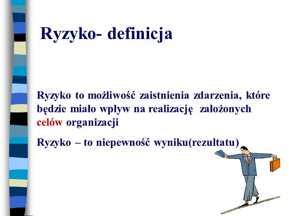 Ryzyko- definicja Ryzyko to możliwość zaistnienia zdarzenia, które będzie miało wpływ na realizację założonych celów organizacji.
