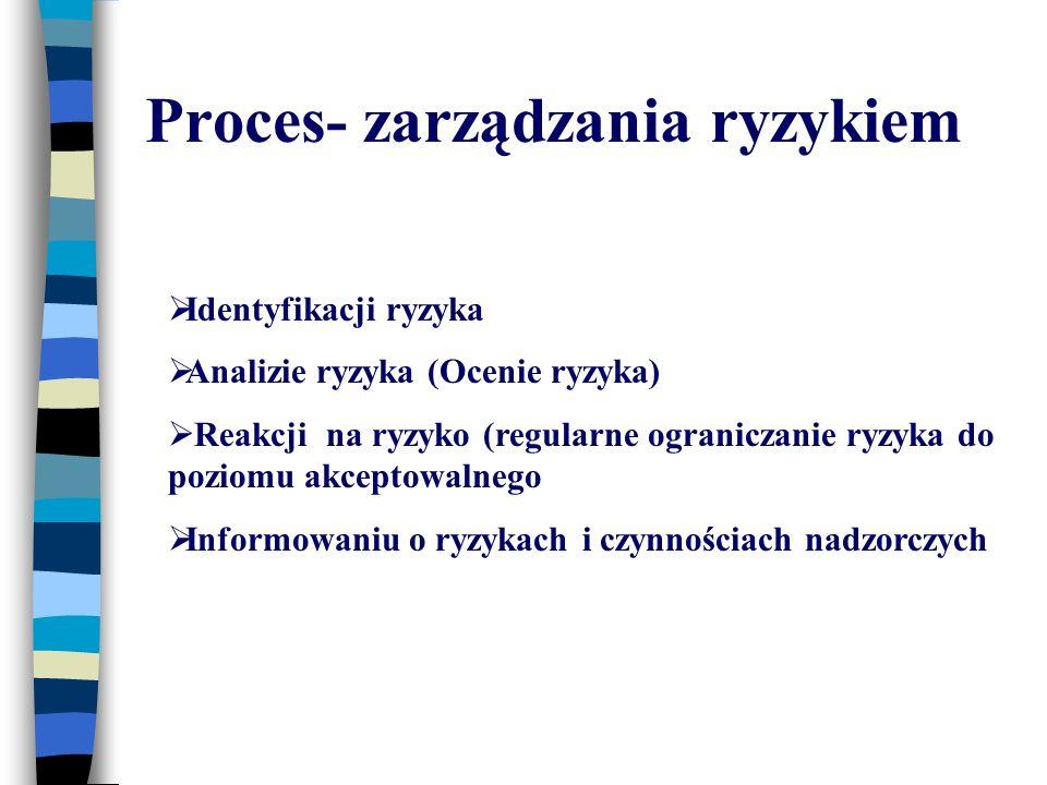 Proces- zarządzania ryzykiem
