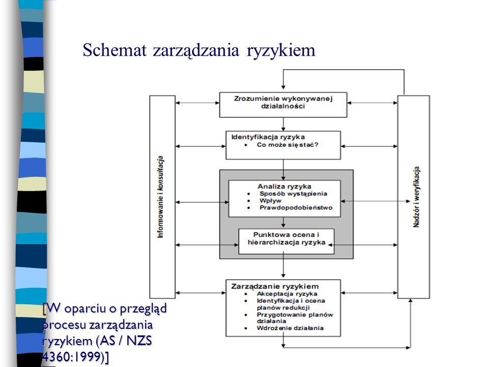 Schemat zarządzania ryzykiem