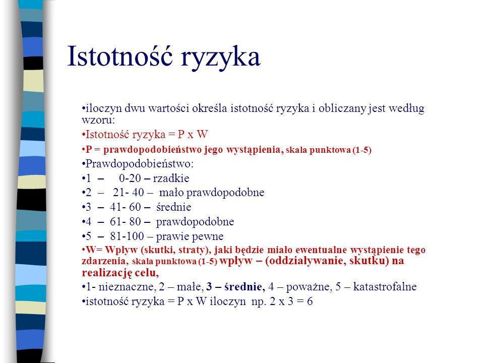 Istotność ryzyka iloczyn dwu wartości określa istotność ryzyka i obliczany jest według wzoru: Istotność ryzyka = P x W.