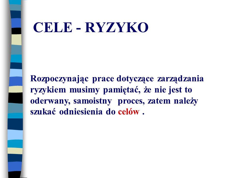 CELE - RYZYKO