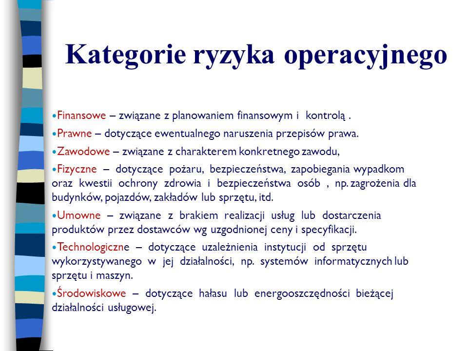 Kategorie ryzyka operacyjnego
