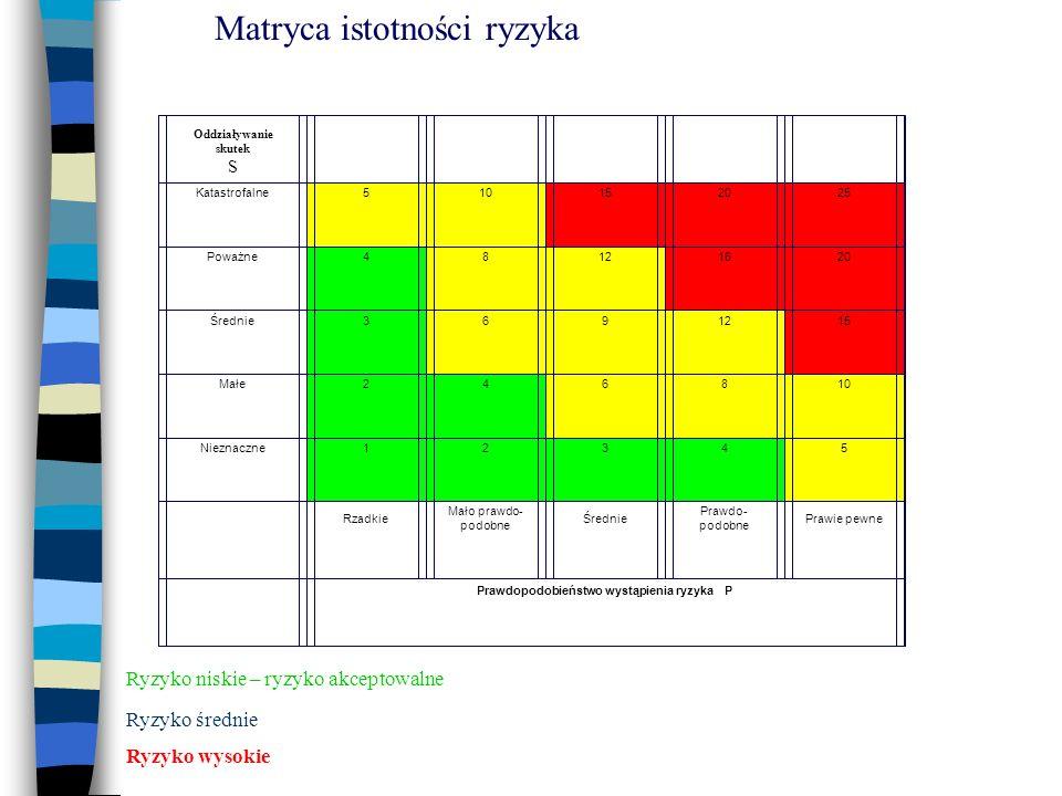 Prawdopodobieństwo wystąpienia ryzyka P