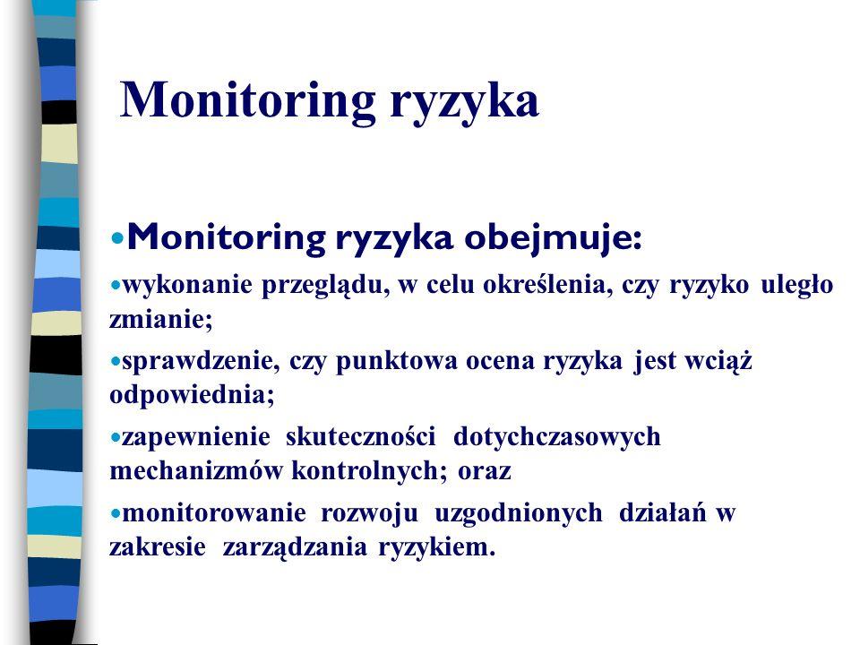Monitoring ryzyka Monitoring ryzyka obejmuje: