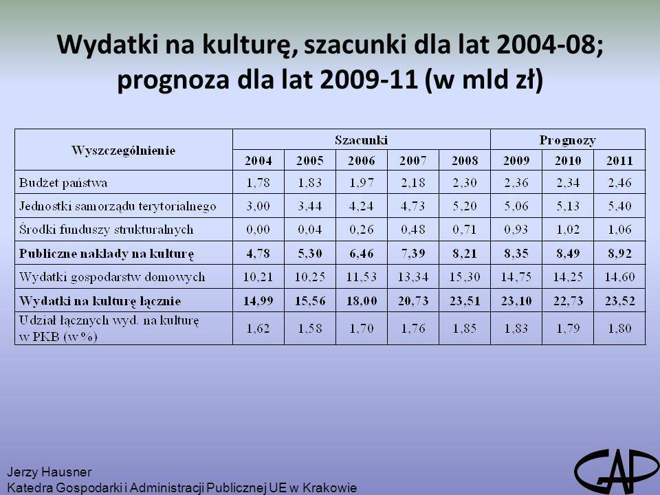 Wydatki na kulturę, szacunki dla lat 2004-08; prognoza dla lat 2009-11 (w mld zł)