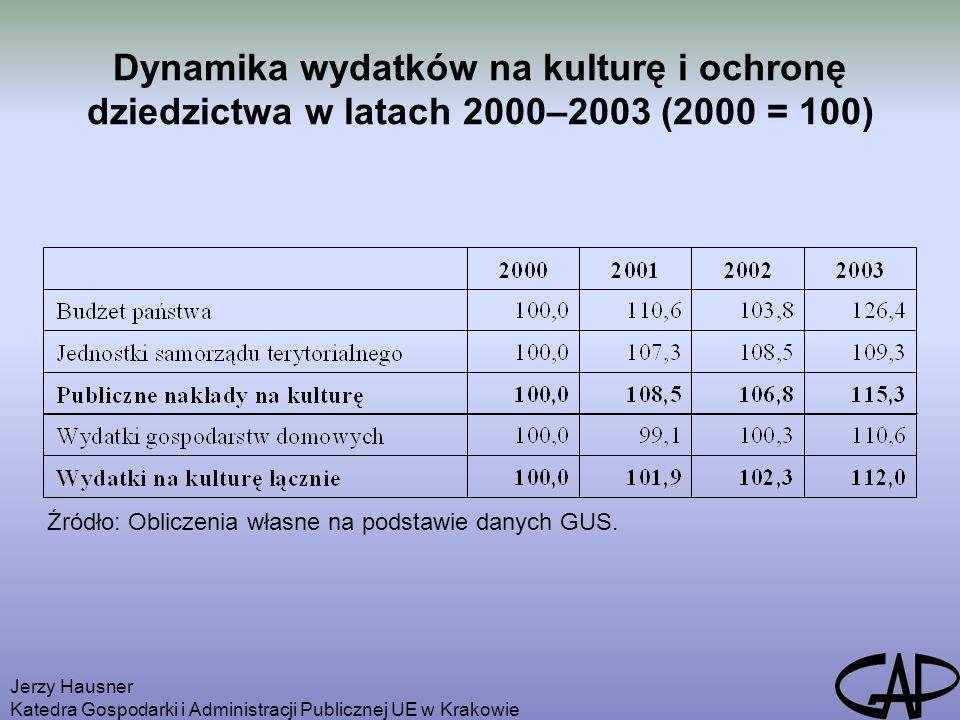 Dynamika wydatków na kulturę i ochronę dziedzictwa w latach 2000–2003 (2000 = 100)