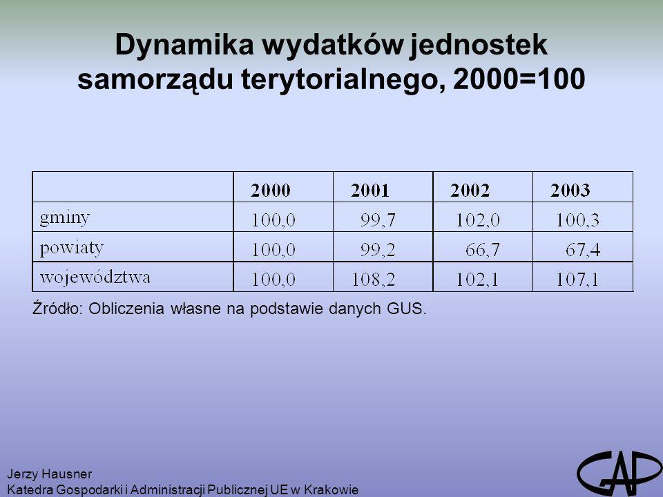 Dynamika wydatków jednostek samorządu terytorialnego, 2000=100