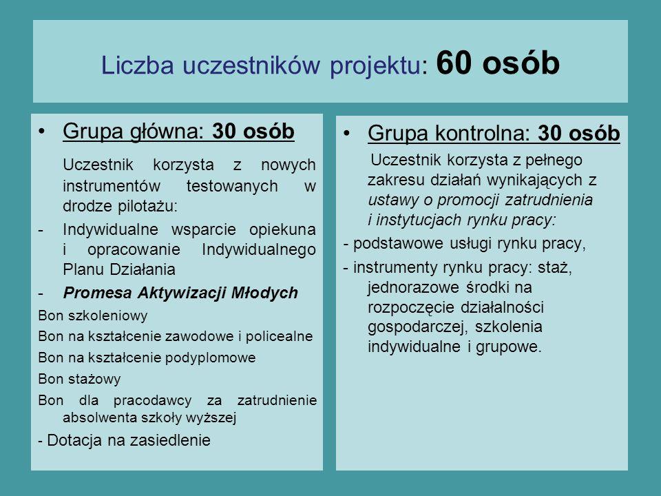 Liczba uczestników projektu: 60 osób