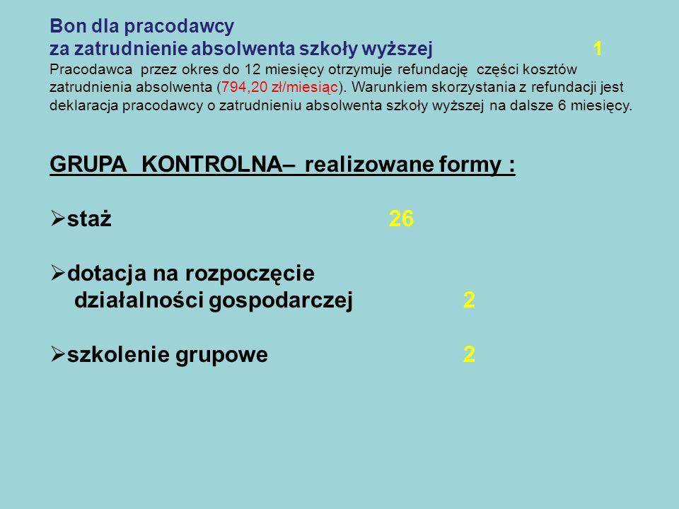 GRUPA KONTROLNA– realizowane formy : staż 26 dotacja na rozpoczęcie