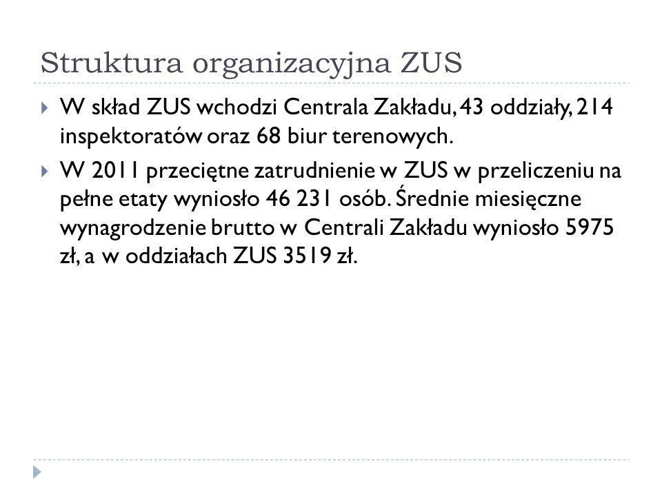 Struktura organizacyjna ZUS