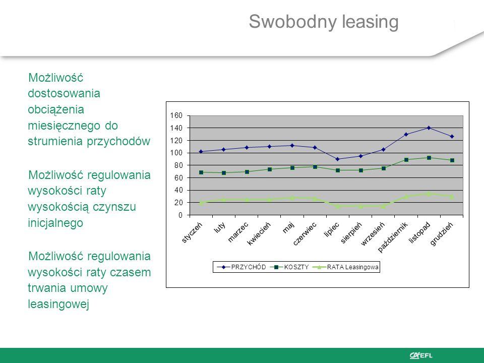Swobodny leasingMożliwość dostosowania obciążenia miesięcznego do strumienia przychodów.