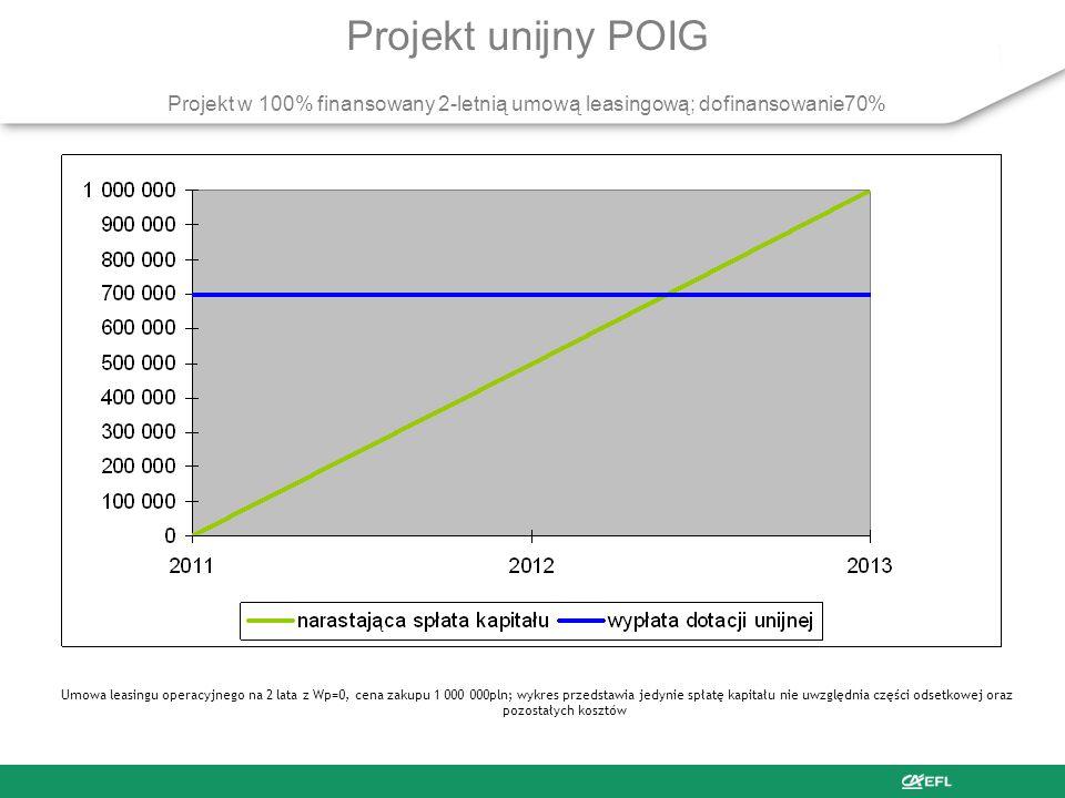 Projekt unijny POIG Projekt w 100% finansowany 2-letnią umową leasingową; dofinansowanie70%