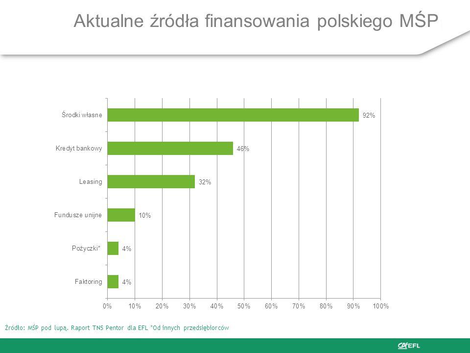 Aktualne źródła finansowania polskiego MŚP