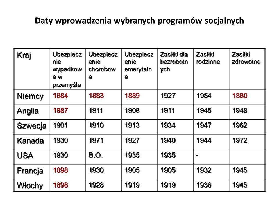 Daty wprowadzenia wybranych programów socjalnych
