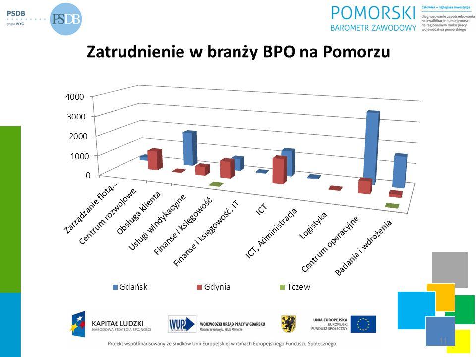 Zatrudnienie w branży BPO na Pomorzu