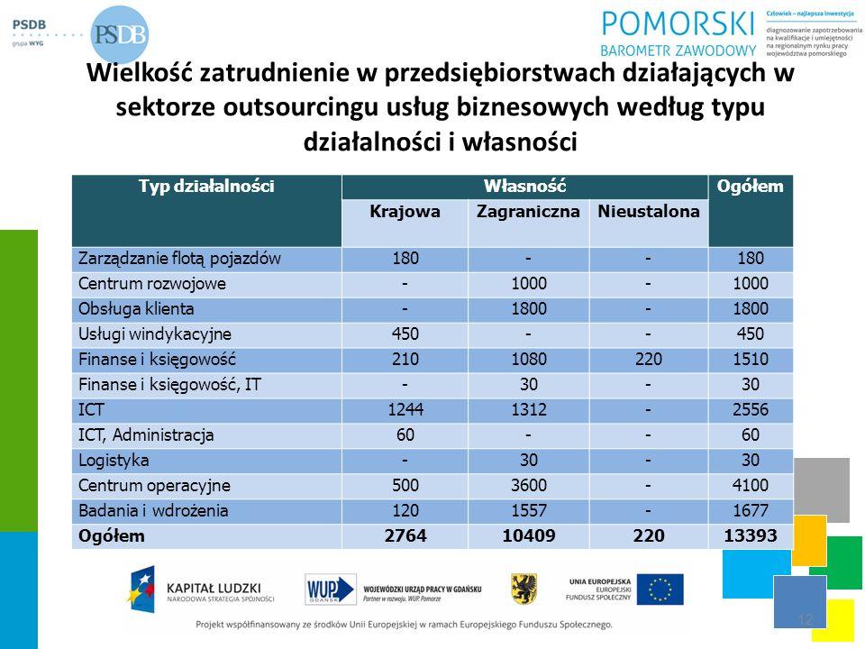 Wielkość zatrudnienie w przedsiębiorstwach działających w sektorze outsourcingu usług biznesowych według typu działalności i własności