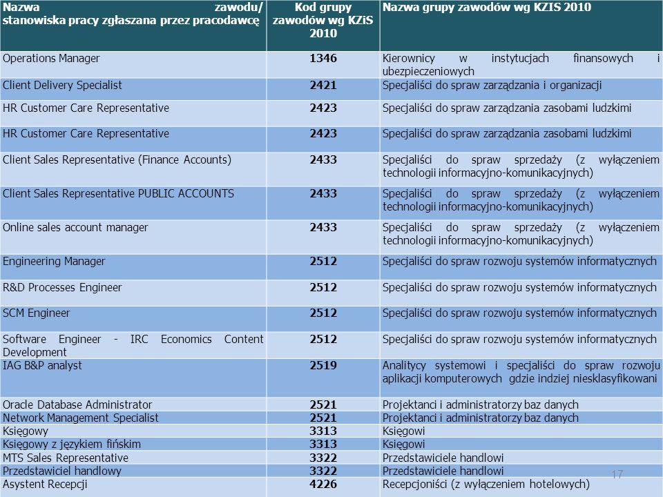 Kod grupy zawodów wg KZiS 2010