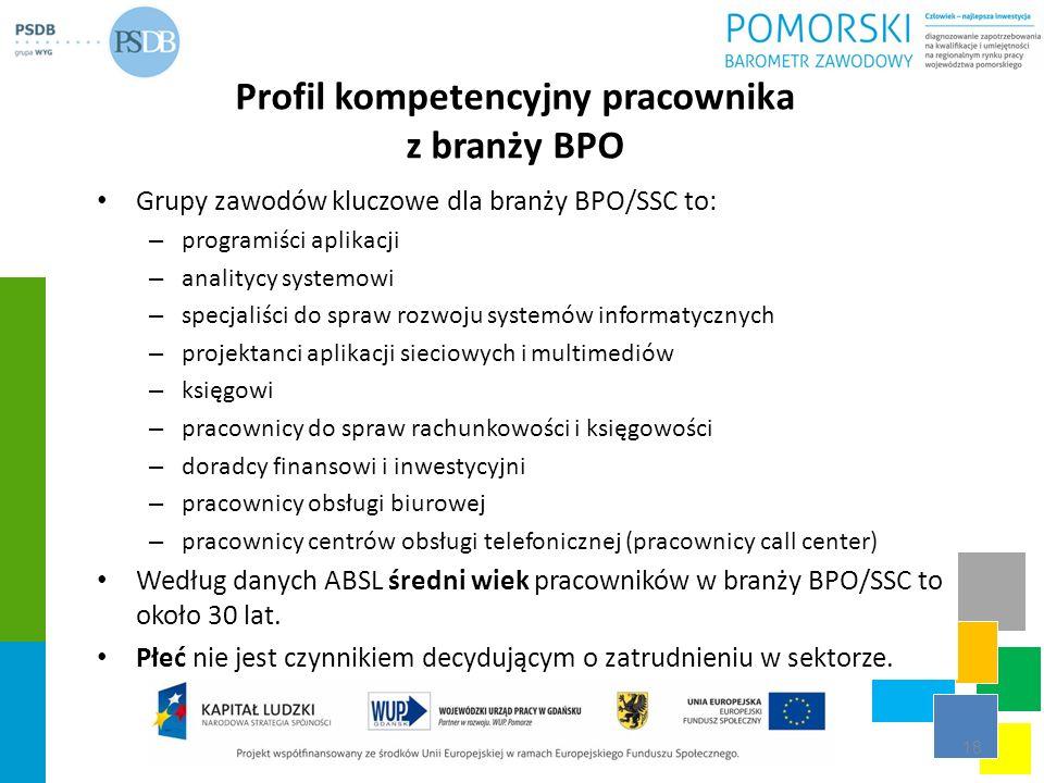 Profil kompetencyjny pracownika z branży BPO