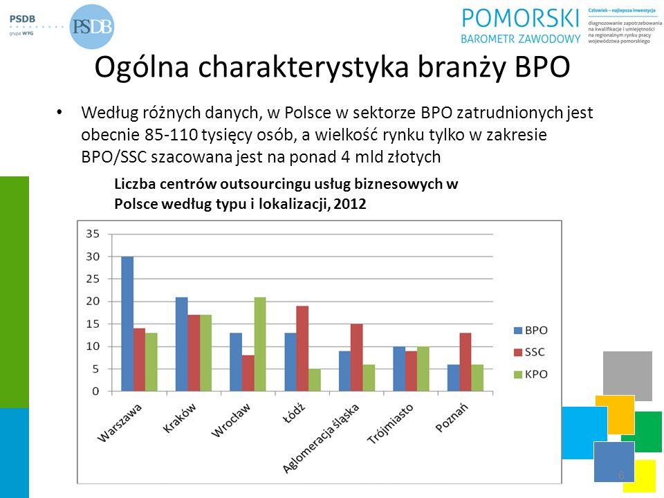 Ogólna charakterystyka branży BPO